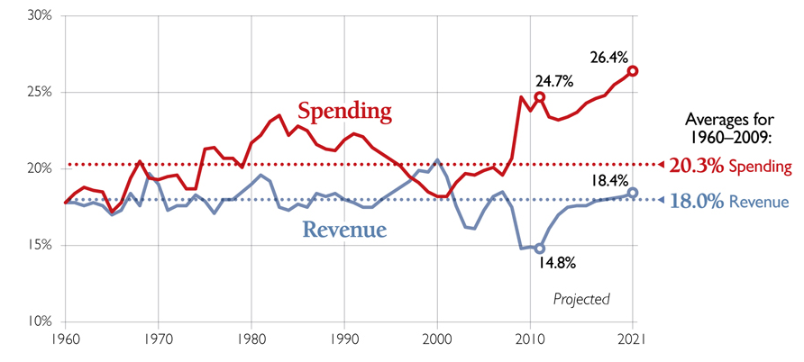 spending_and_revenue.png